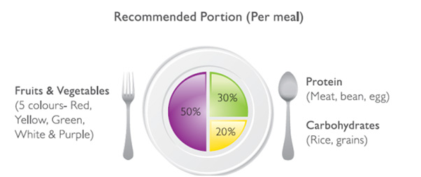 Recommended Portion (Per meal)